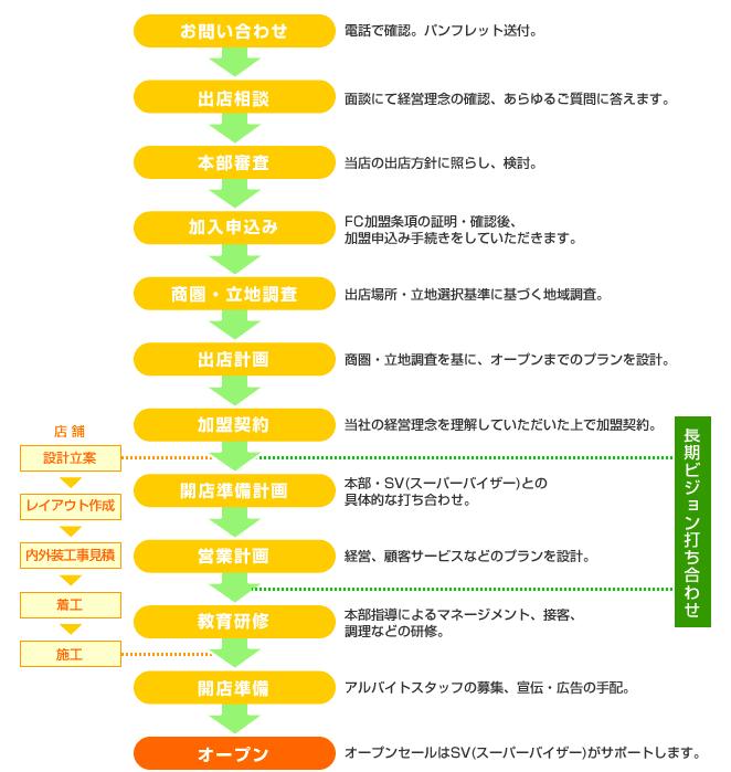 FCオープンまでのプロセス